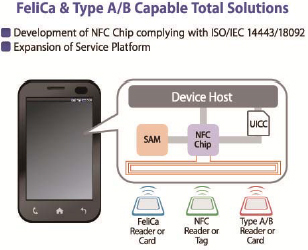 FeliCa & Type A/B Capable Total Solutions